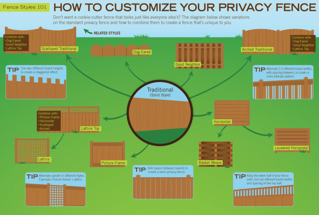 How to Customize Your Privacy Fence