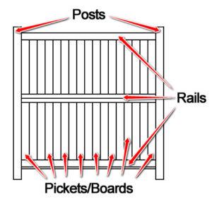 Vinyl Fence Components